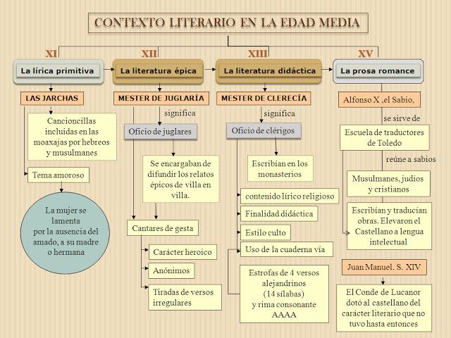 Esquemas y resúmenes de literatura: la Edad Media