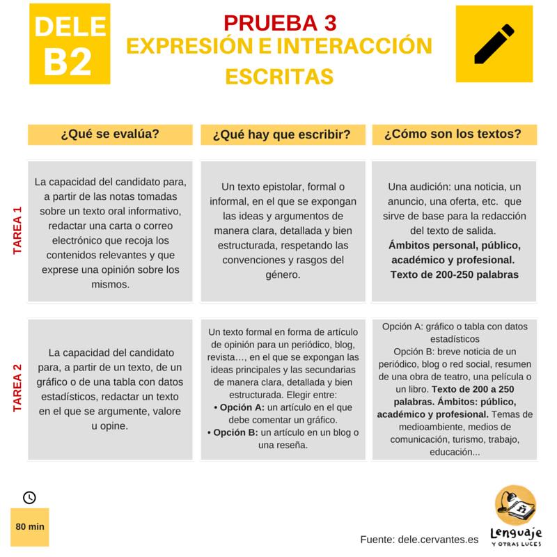 Diploma DELE B2.Expresion e interaccion escritas. Estructura examen. prueba 3