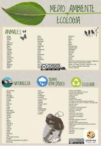 Vocabulario medio ambiente y ecología. Léxico ELE