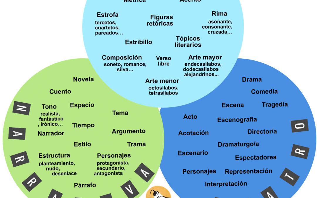 Vocabulario para el comentario de textos literarios:  los géneros